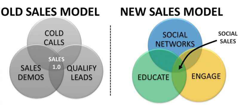 Social Selling Blog Series- Part 1