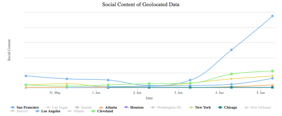Social Radar Graph
